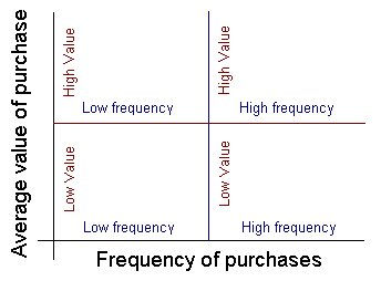 Graph showing value against frequency of purchases